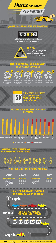 Cómo compran los españoles coches de segunda mano
